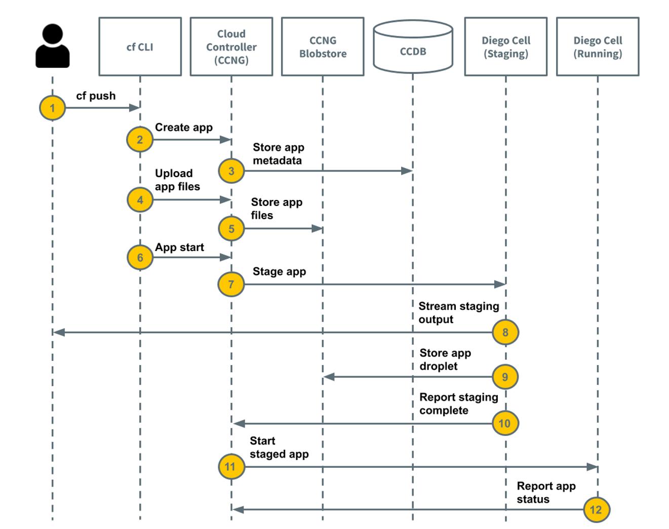 Cloud Foundry 的最核心命令 cf push 的业务流程图