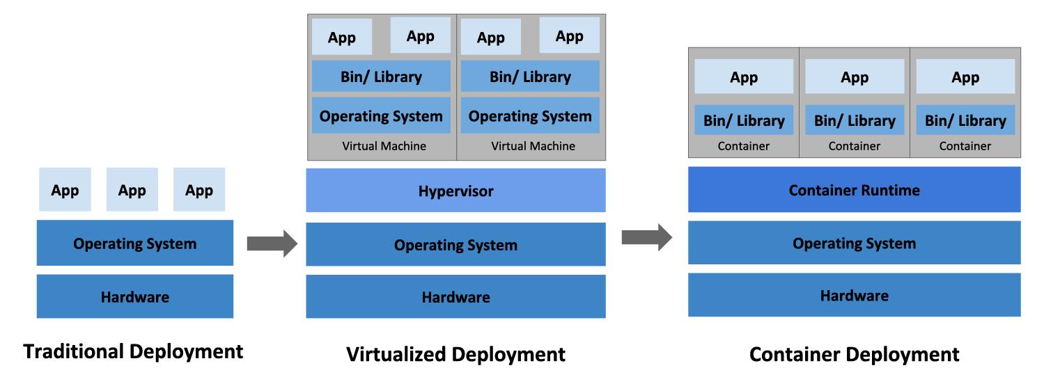 软件系统运行环境的演变