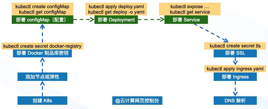 K8s 部署流程