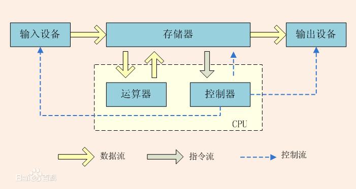 冯诺依曼计算机结构